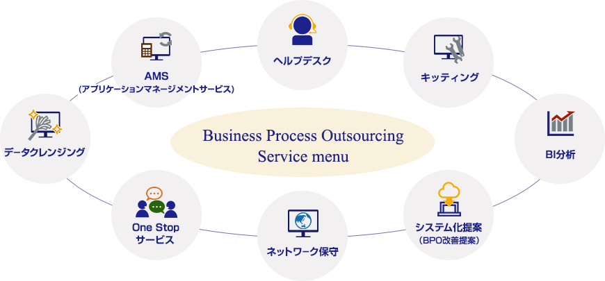 BPOソリューションサービスのサービス内容説明図