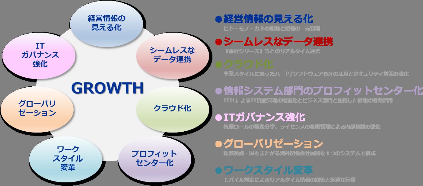 『CMK GROWTH』 7つの打ち手